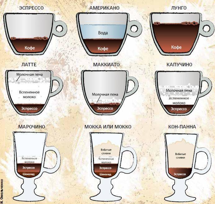 Кофе латте - что это такое, рецепты и как правильно готовить