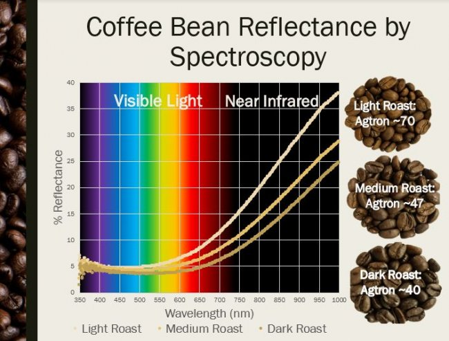 Обжарка кофе: понятие, степени, обжарка кофейных зерен дома