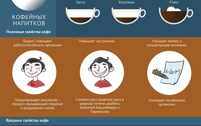 Можно ли пить кофе перед и после бега, и в каком количестве