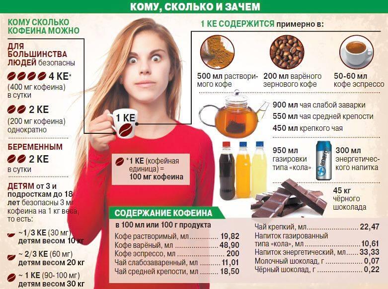 Холестерин и кофе, какая взаимосвязь между ними?