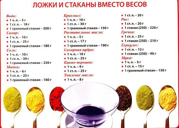 Сколько грамм в чайной ложке (таблица) - food-wiki.ru