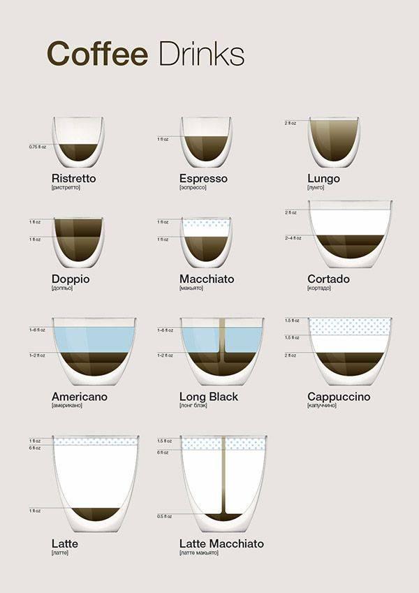 Кофе макиато и рецепт его приготовления