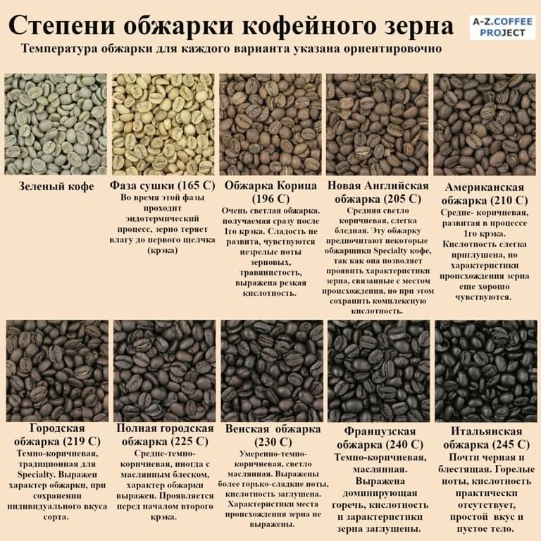 8 степеней обжарки кофе (+как обжарить в домашних условиях)