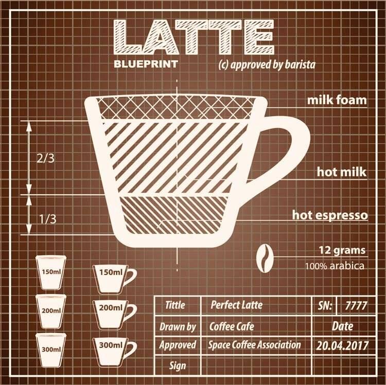 Как сделать кофе латте дома с помощью кофемашины и без нее