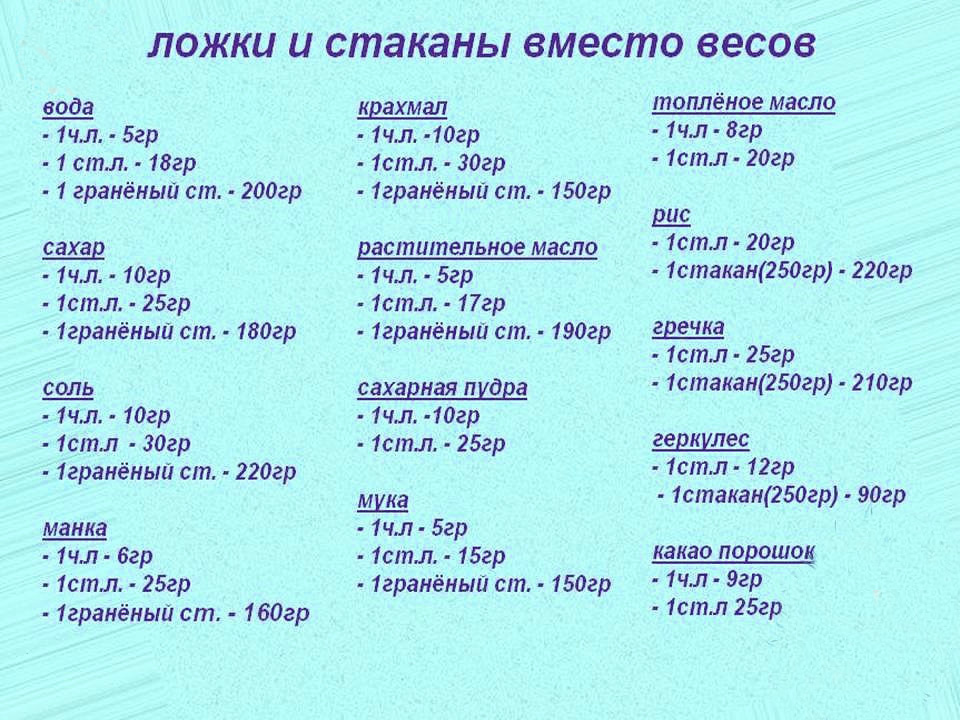 Сколько грамм крахмала в столовой ложке и чайной - food-wiki.ru