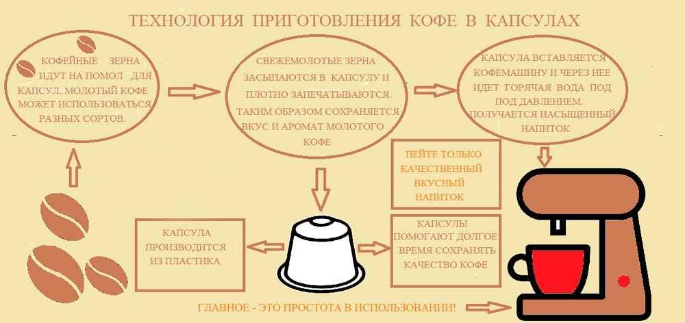 Как выбрать капсулы для кофемашины
