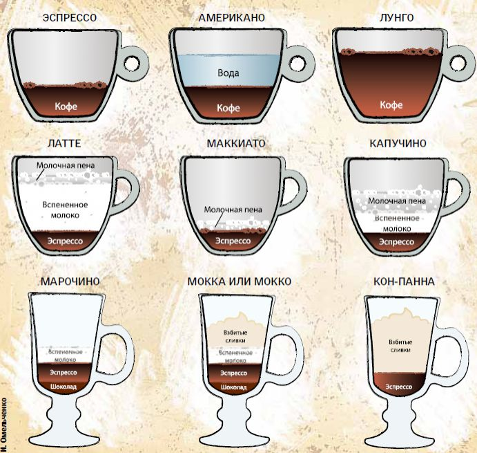 Как приготовить капучино в кофемашине | кофеварка
