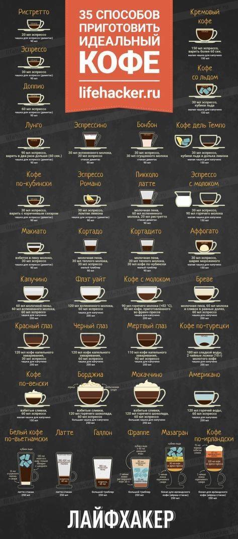 Кофе флэт вайт