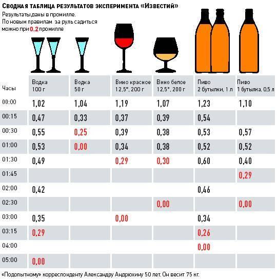 Можно ли пить квас за рулем? сколько процентов алкоголя есть в напитке, сколько нужно выпить, чтобы опьянеть, норма градусов 2021 года