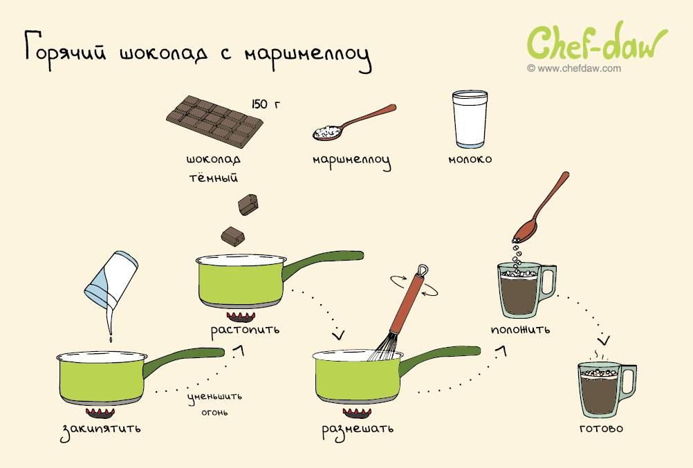 Кофе по-баварски: описание и рецепт приготовления
