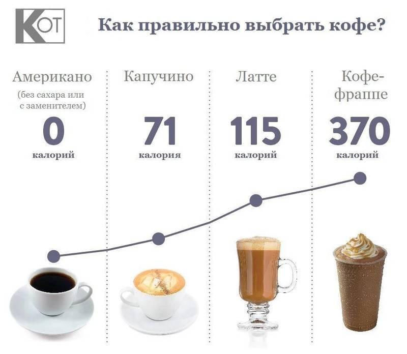 Калорийность кофе с сахаром: натуральный и растворимый кофе с разными видами сахара