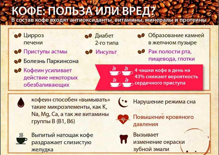 Кофе для мужчины: польза, вред и влияние на потенцию