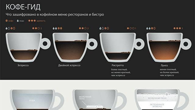 Кофе ристретто: что это такое, рецепты приготовления, отзывы