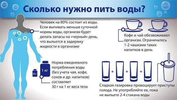 Задержка жидкости в организме: 5 сигналов