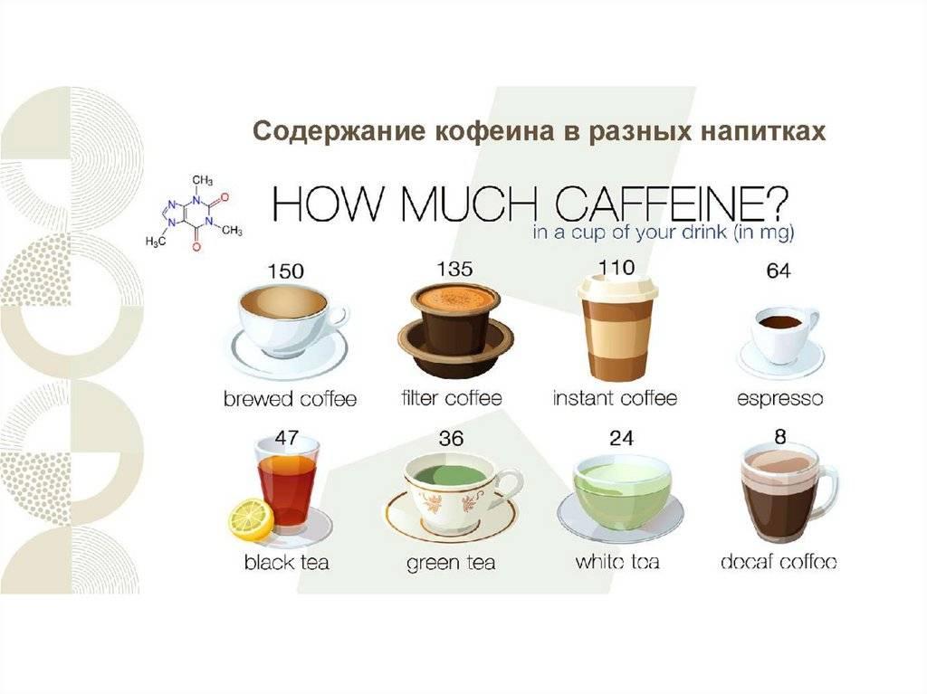 Кофеин в растворимом кофе