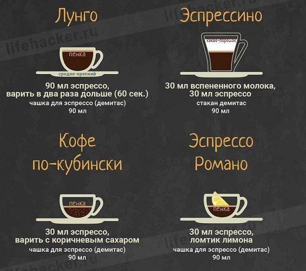 Эспрессо кон панна, что это за кофе, как готовить эспрессо con panna