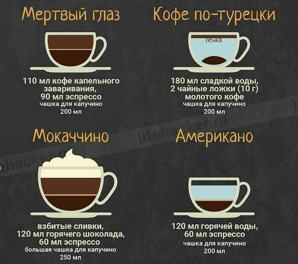 Как сварить кофе в микроволновке? | все о кофе