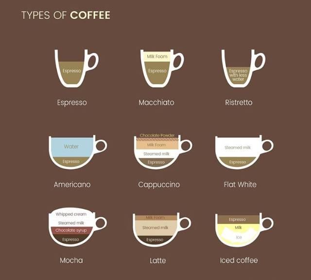 Латте, капучино, эспрессо, американо: разница и отличия от обычного кофе