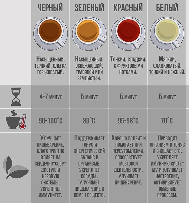 Прессованный чай: преимущества, виды и формы, производство