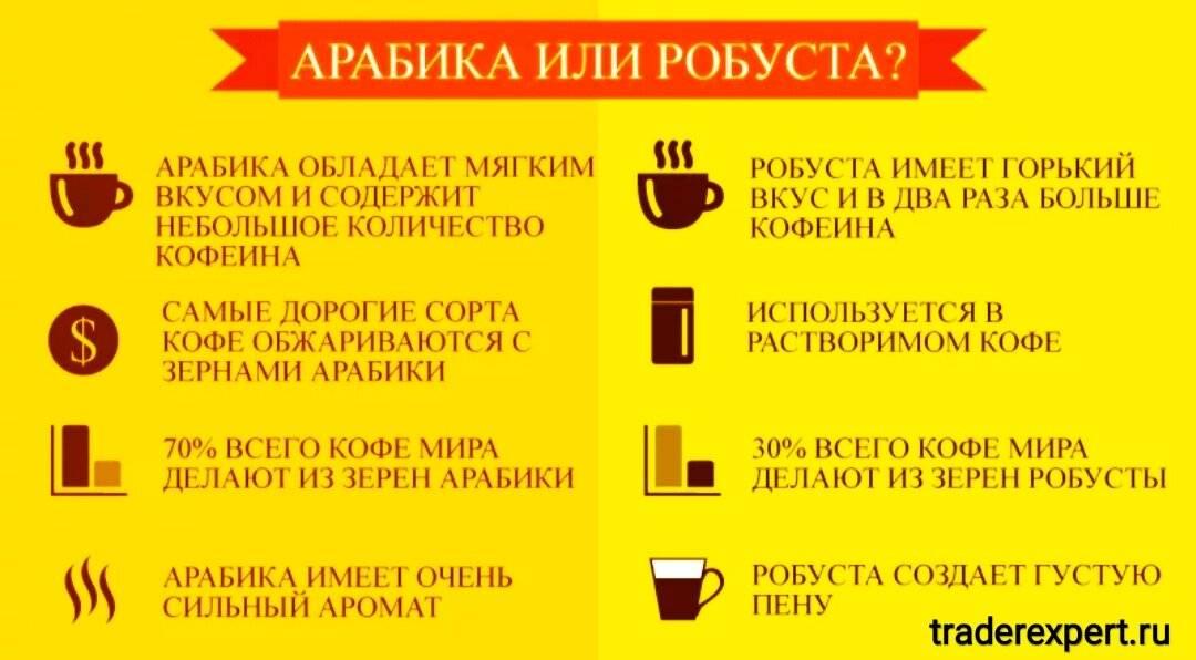 Кофе горчит почему | портал о кофе