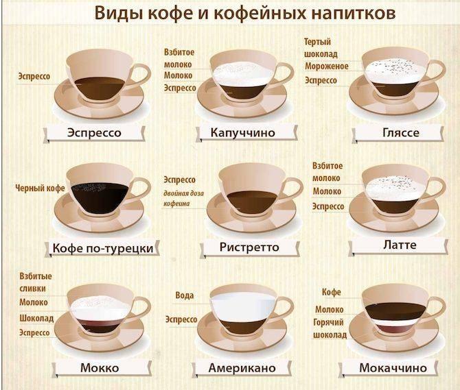 Калорийность кофе с молоком: сколько калорий в чашке напитка с 2 ложками сахара объемом 200 и 250 мл, сколько ккал на 100 грамм