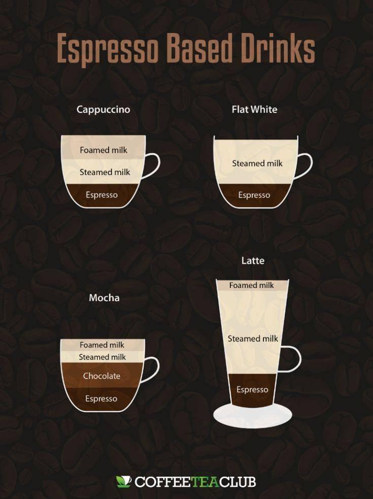 Флэт уайт кофе: что это такое, отличие от капучино, как готовить?