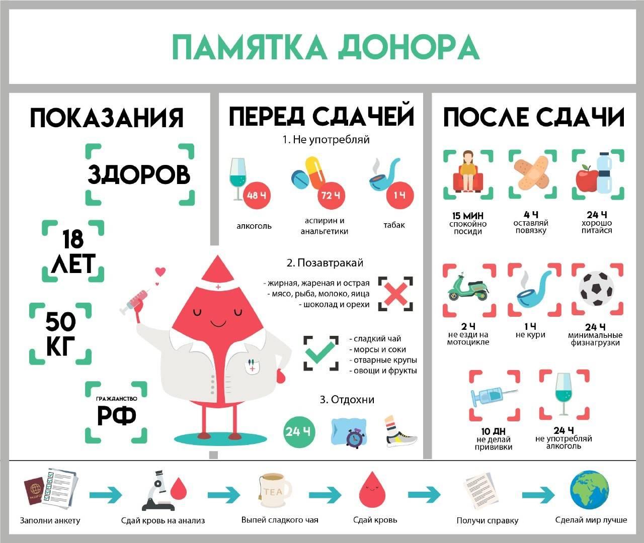 Можно пить чай перед биохимическим анализом крови