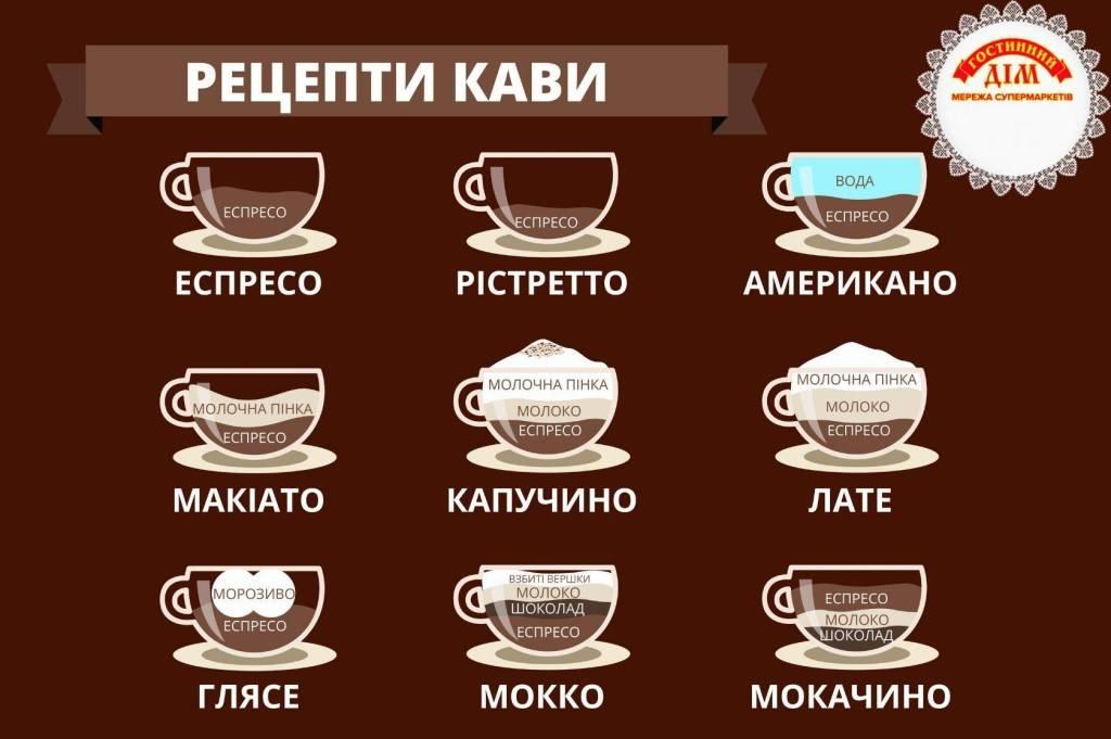 Как правильно пить кофе? вот рекомендации, которые ненарушают гурманы