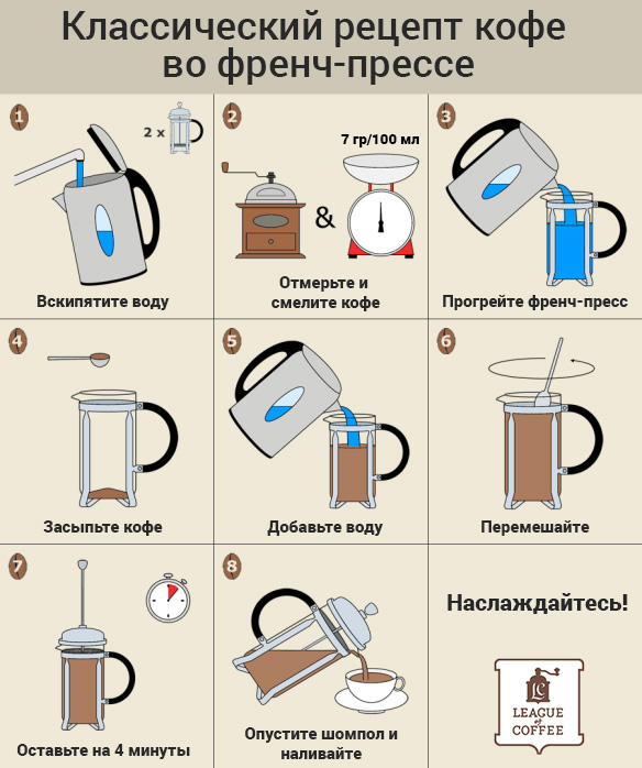 Френч-пресс: что это такое и как в нем приготовить вкусный кофе