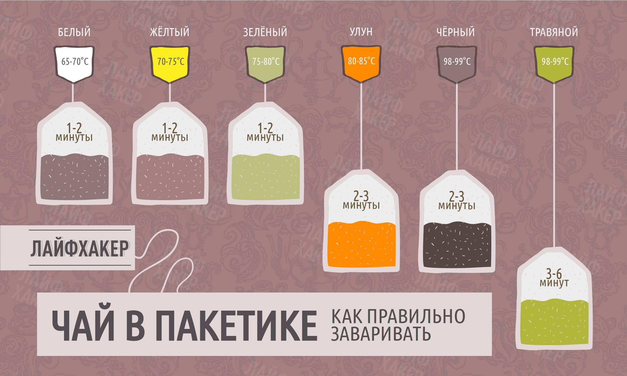 Чай грузинский, история чаеводства в грузии