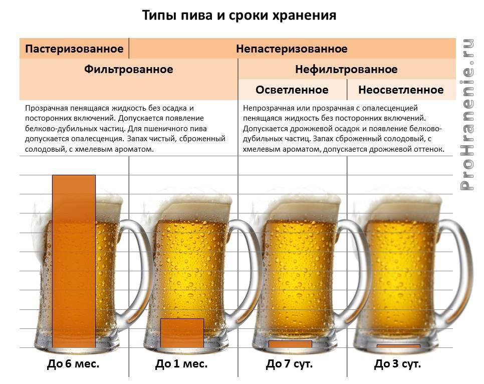Сколько алкоголя содержится в квасе