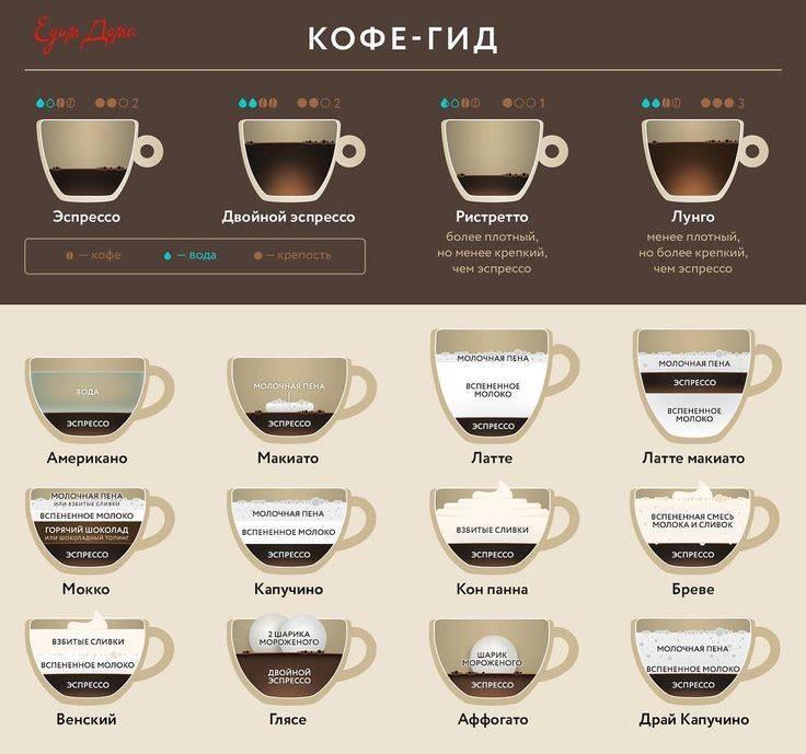 Кофе бреве — что это за напиток и рецепт приготовления