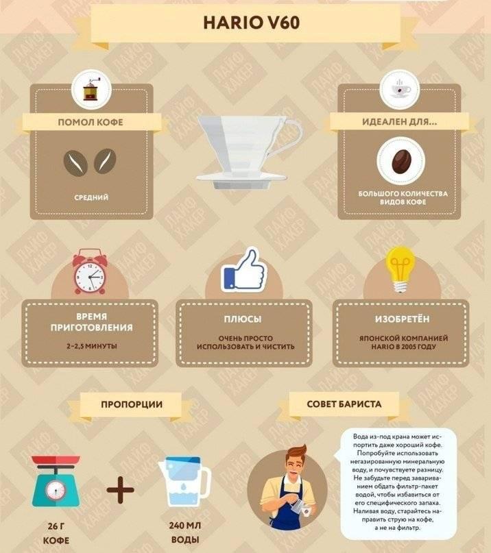 Как заварить кофе из капсул без кофемашины - секреты