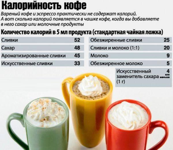 Все, что вы хотели знать о кофеине: вред, польза и многое другое.