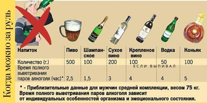 Что такое и как определить промилле алкоголя в крови?
