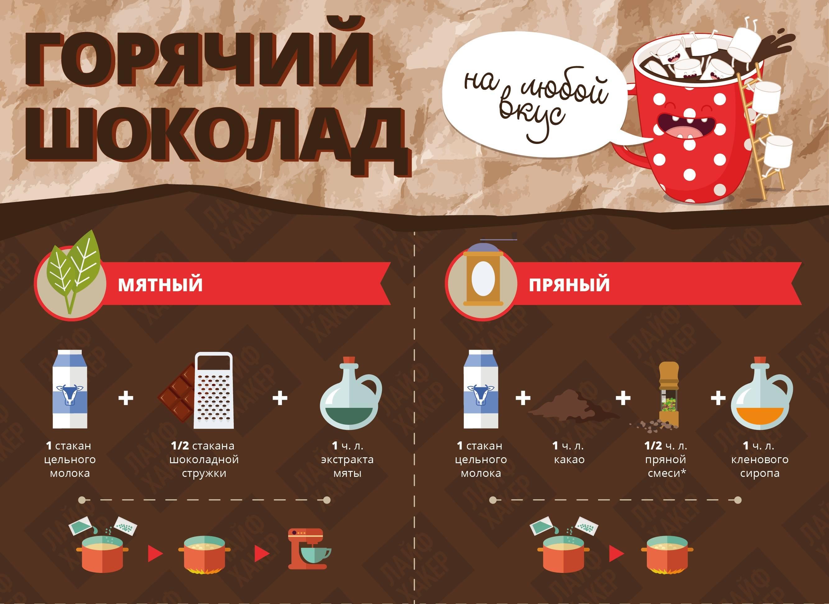 Горячий шоколад: рецепт приготовления в домашних условиях – как сварить густой?