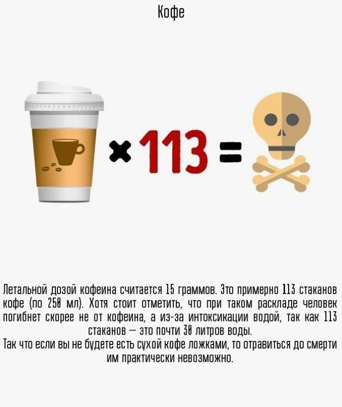 Можно ли умереть от кофе: сколько чашек кофе для этого нужно выпить