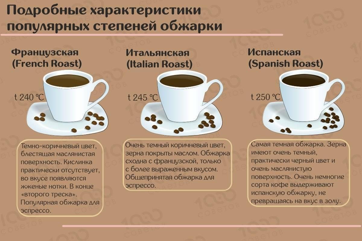 Сорта кофе, вкусы, ароматы