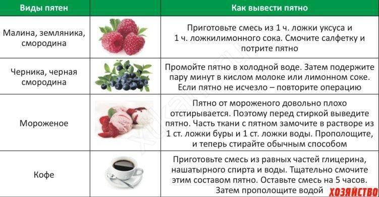 Чем вывести пятна от кофе?