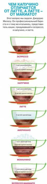 Кофе капучино: что это такое, состав напитка, отличия