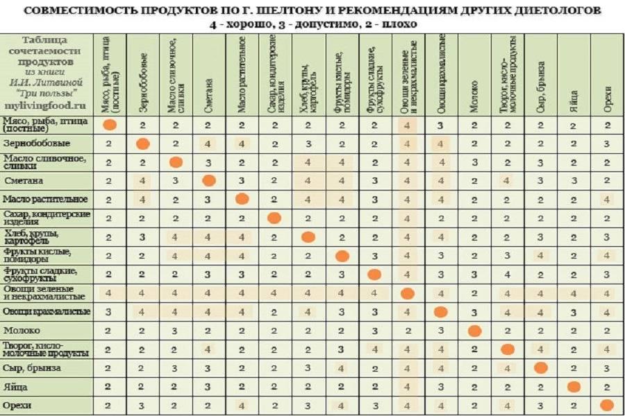 Совместимость витаминов, металлов, антибиотиков