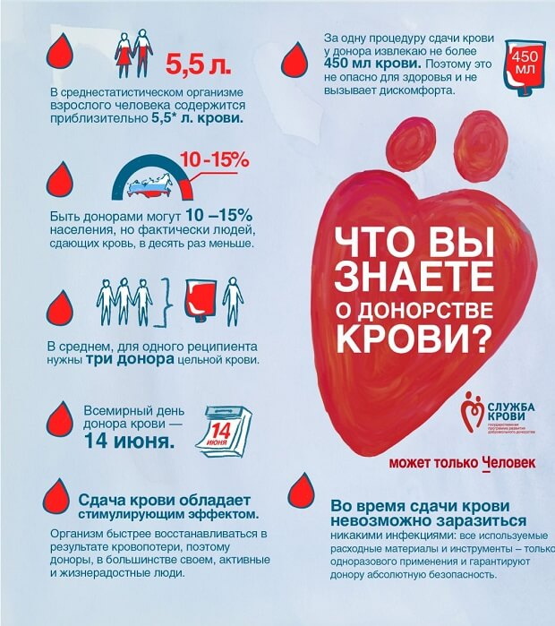 ✅ что можно съесть перед сдачей крови из вены - денталюкс.su