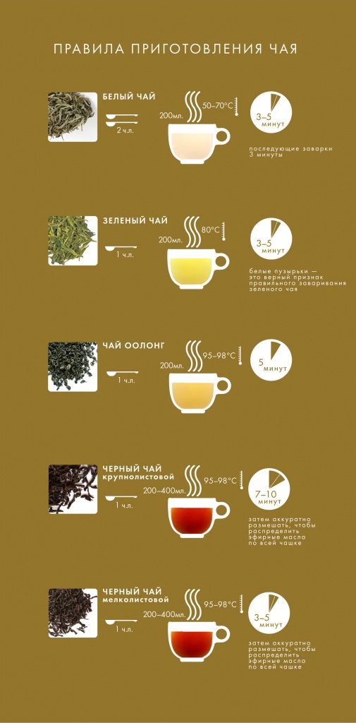 Чай пуэр полезные свойства и противопоказания, эффект, как заваривать