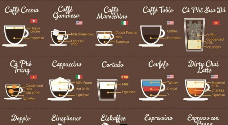 От черной бессонницы до предсмертного желания: обзор самых крепких видов кофе