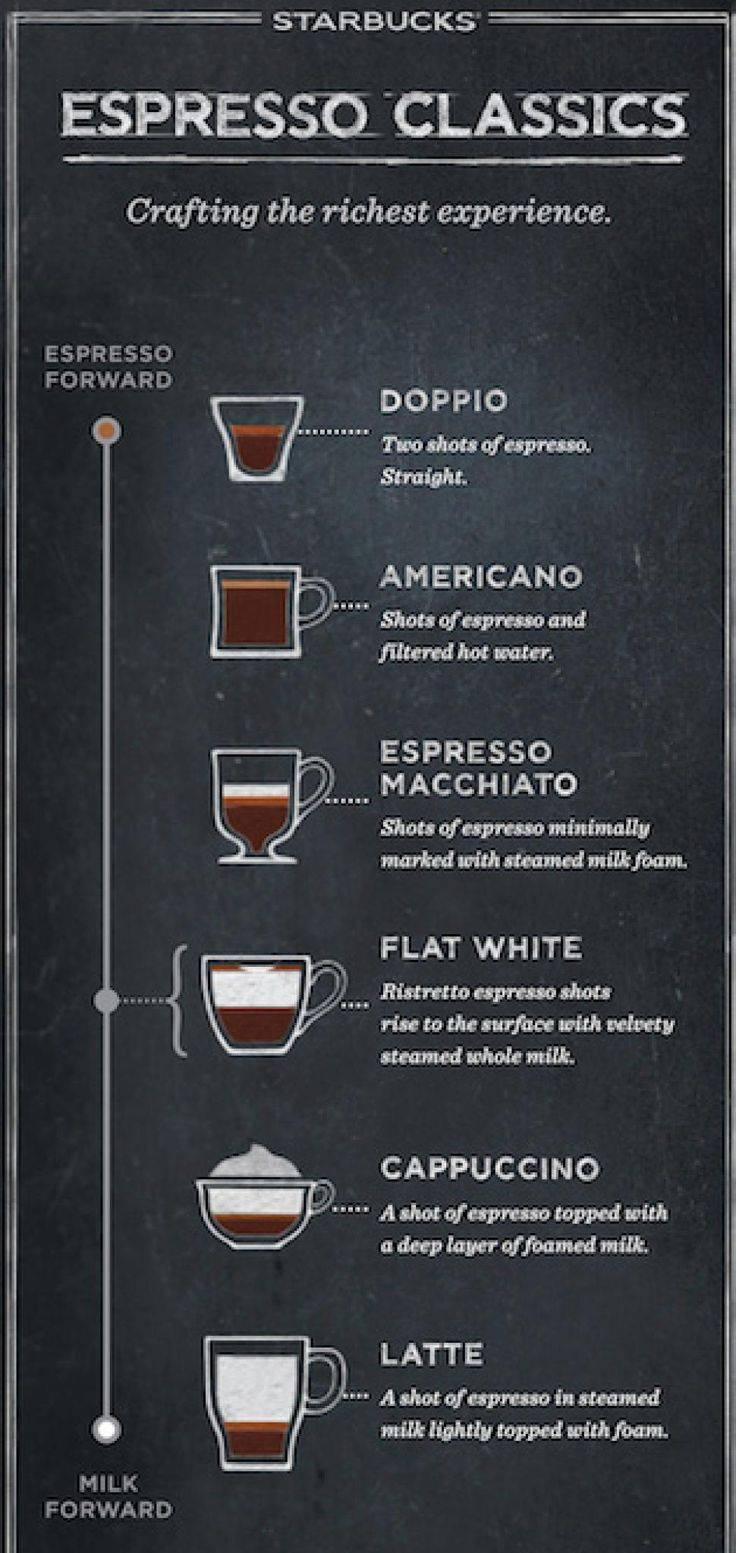 Рецепты приготовления флэт уайт и его отличия от других напитков