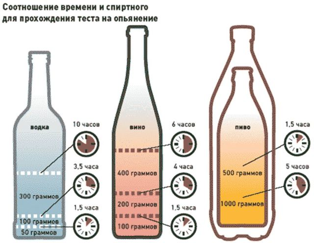 Сколько градусов в квасе (количество промилле спирта), можно ли пить за рулем