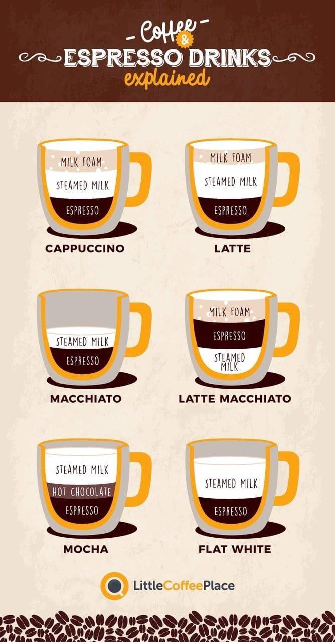 Эспрессо, флет-вайт, капучино, латте и другие… в чём отличия?