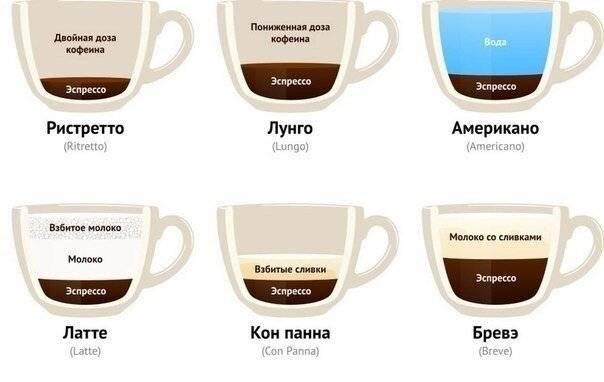 Кофе ристретто рецепт  с фото, как приготовить ристретто видео. тест какой вы кофе