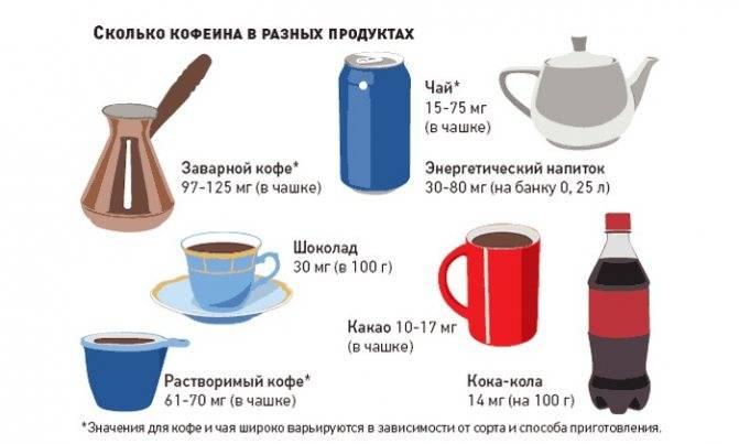 Сколько кофе можно пить в день, что будет, если пить много