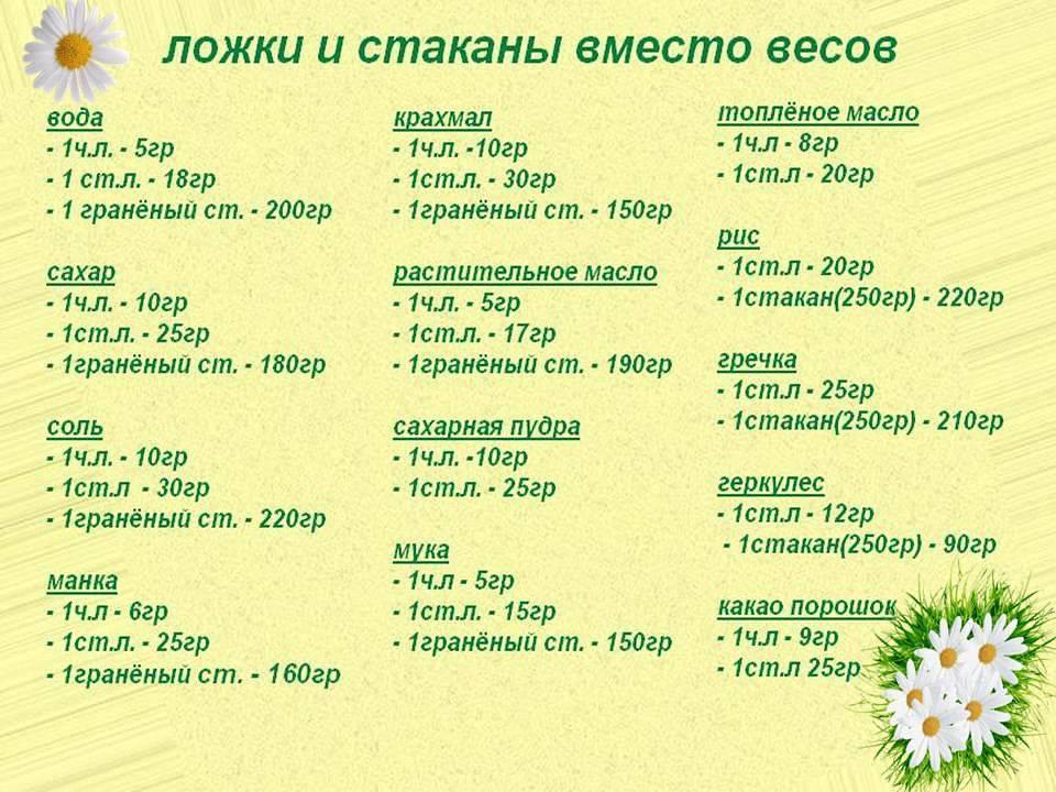 Сколько грамм какао в ложке (столовой, чайной) | infoeda.com
